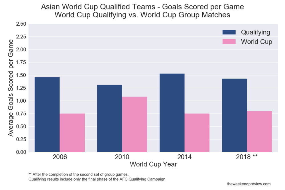 Figure-4: Asian Qualifying/World Cup Form Comparison - Goals Scored