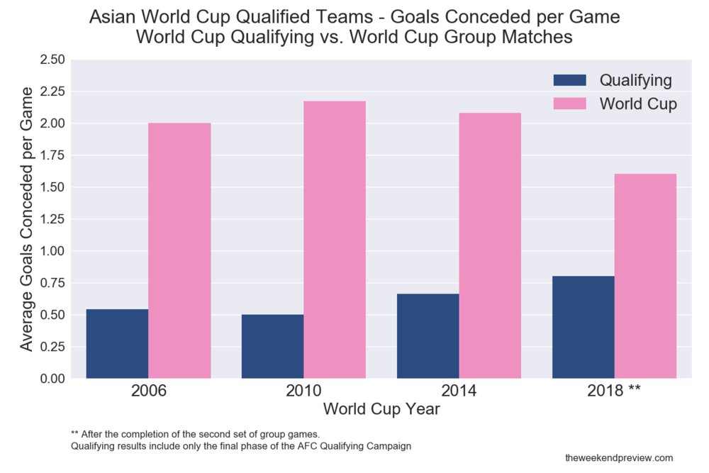 Figure-5: Asian Qualifying/World Cup Form Comparison - Goals Conceded