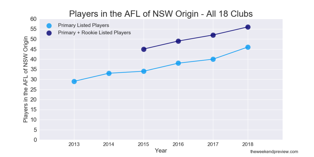 Figure-1: Players in the AFL of NSW Origin – All 18 Clubs