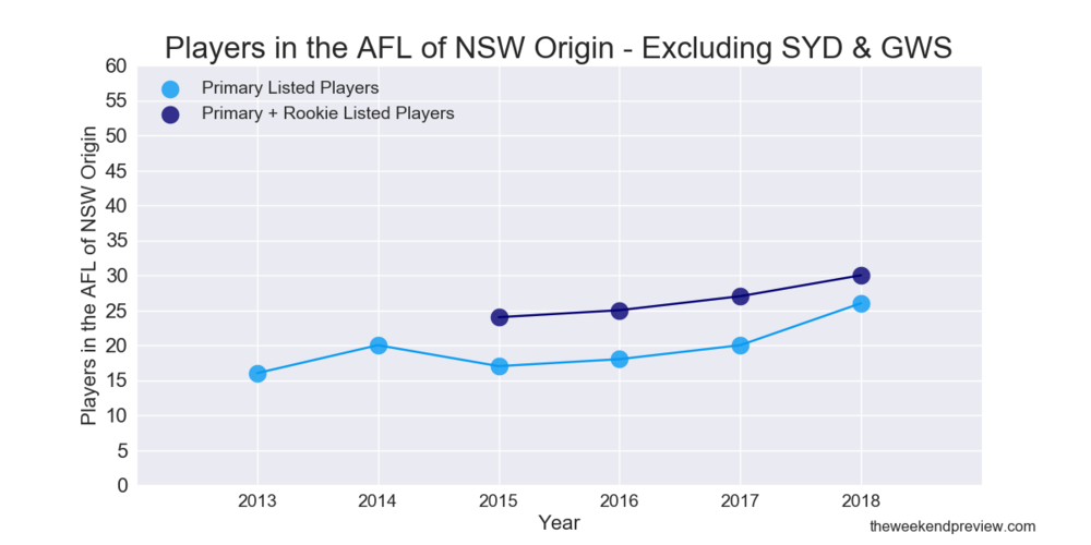 Figure-3: Players in the AFL of NSW Origin – Excluding Sydney & GWS