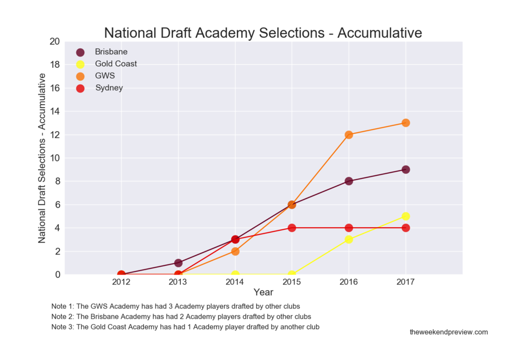 Figure-7: Academy Selections at the National Draft