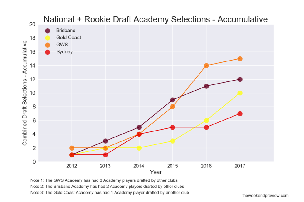 Figure-8: Academy Selections at the both the National & Rookie Drafts