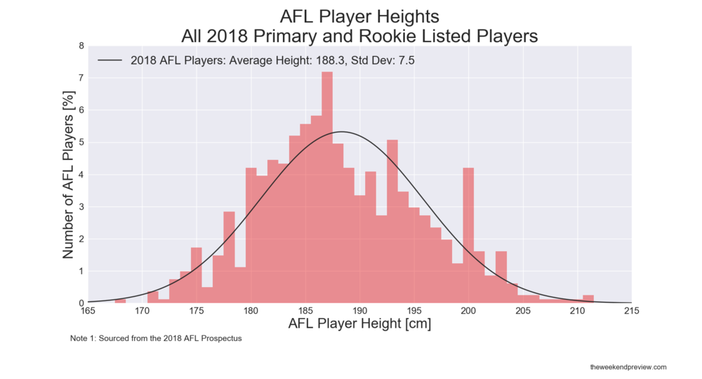 Figure-2: 2018 AFL Player Height Distribution