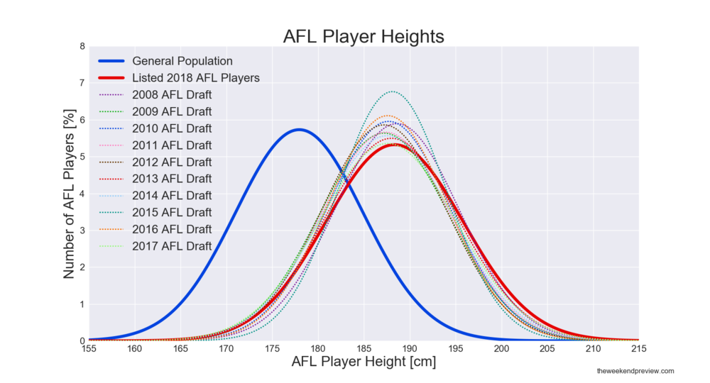 Figure-3: AFL Player Height Comparison