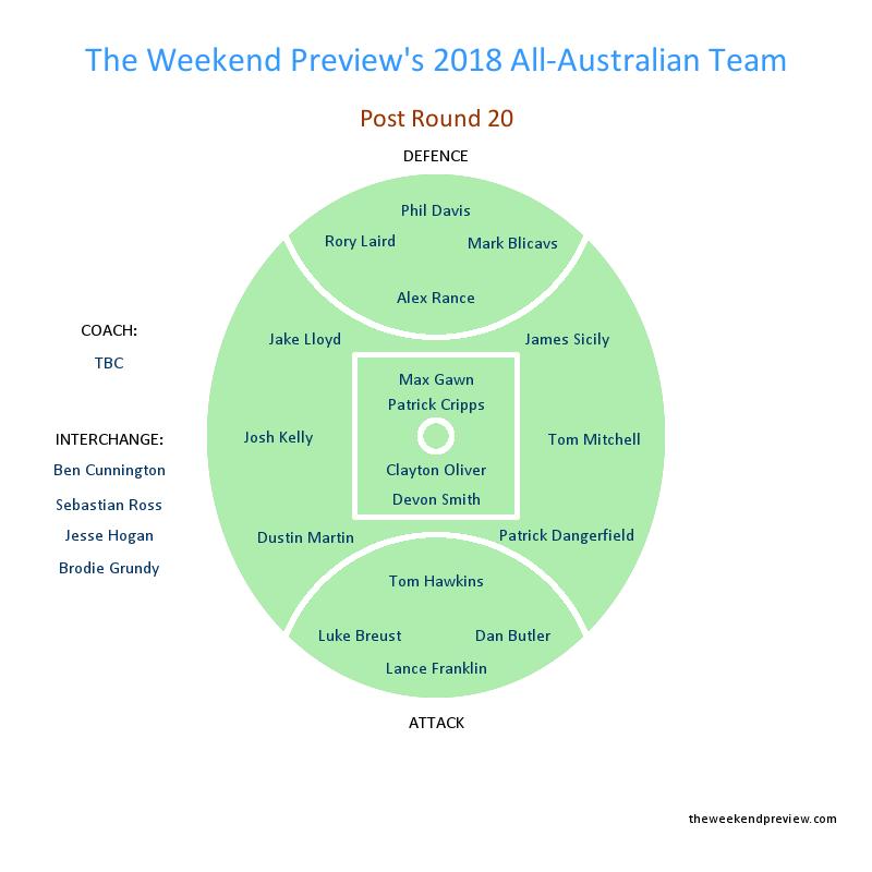 Figure-4: Round 20 All-Australian Team