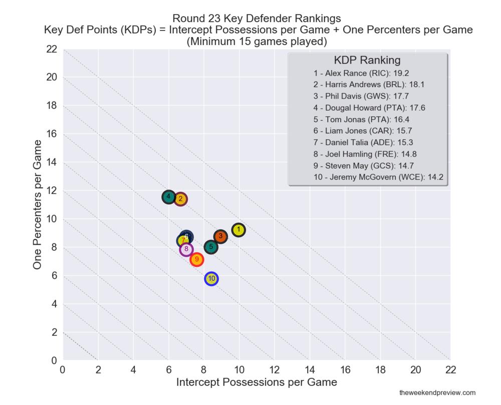 Figure-1: Round 23 Key Defender Rankings