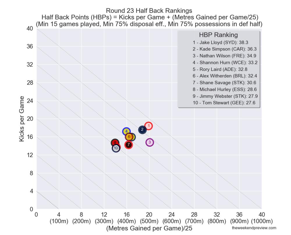 Figure-2: Round 23 Half Back Rankings