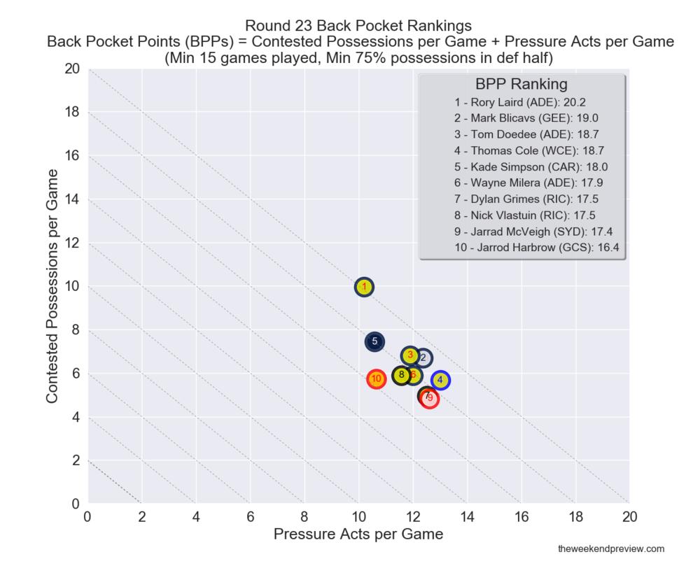 Figure-3: Round 23 Back Pocket Rankings