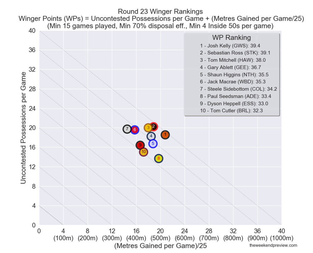 Figure-7: Round 23 Winger Rankings