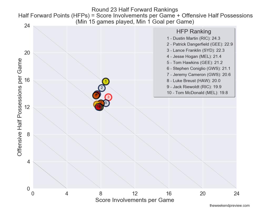 Figure-9: Round 23 Half Forward Rankings