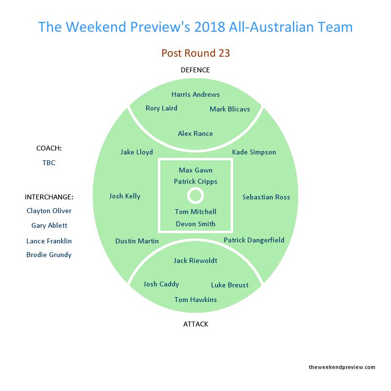 Figure-11: Round 23 All-Australian Team