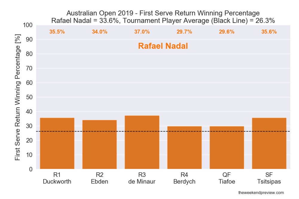 Figure 8: First Serve Return Winning Percentage - Nadal