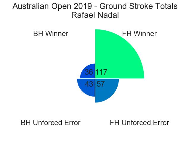 Figure 12: Ground Stroke Totals - Nadal