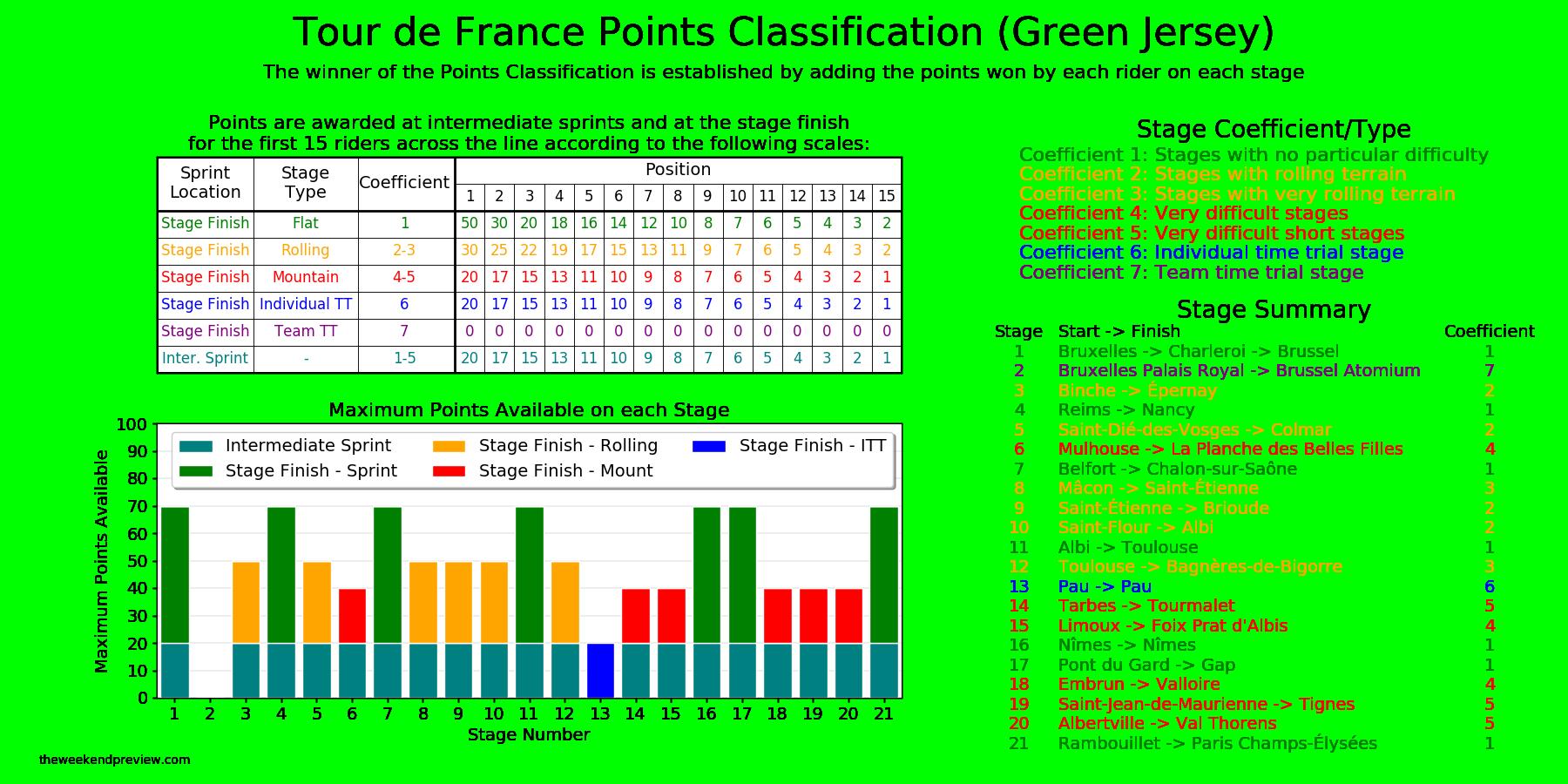 2019 Tour De France Points Classification The Weekend Preview