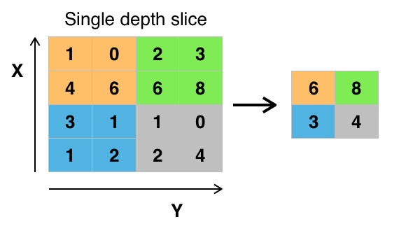 Figure 4:  A visualization of what is occurring in a max pooling layer. In this case, a 2x2 sliding window with a stride of 2 (i.e. skips 2 columns when it progresses right and 2 rows when it progress down) is applied to a feature or activation map. The left side shows what the activation map looks like  before  max pooling. The right side shows what the activation map looks like  after  max pooling.  Source .