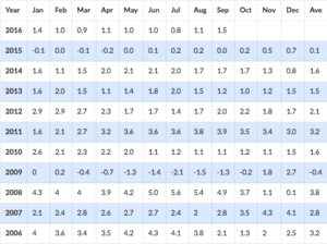 Inflation Rates by Month Over The Last 10 Years