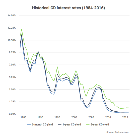 Historical Certificate Of Deposit Interest Rates