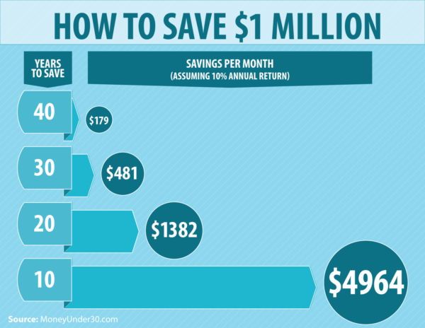 How To Save One Million Under 30 Years Old