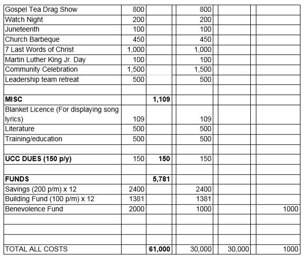 copy of church budget liberation united church of christ