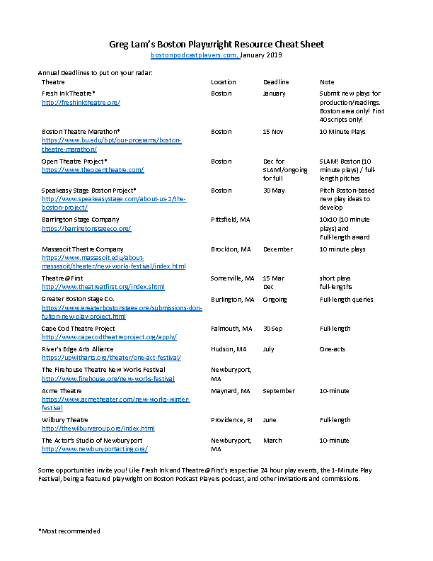 BosPodPlays' Playwright's' Resource Cheat Sheet - Being a playwright in Boston is difficult. Resources are scattered and not well publicized. To help make local playwrights' lives easier, I've pulled together all of the deadlines, resources, groups, and information I could find that a playwright in Boston (and beyond) would want onto a two-page document which I will make available for free going forward, updating as I learn new things.To use the cheat sheet, Download the PDF. The password to access it is the first name of the architect mentioned in the interview for Livian Yeh's episode of the podcast.