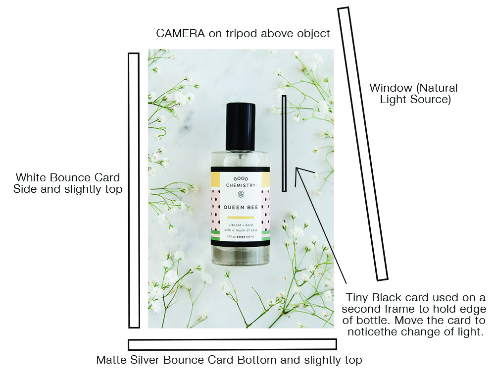 A diagram of how I set up my product and used fill cards to bounce light for the photograph above.