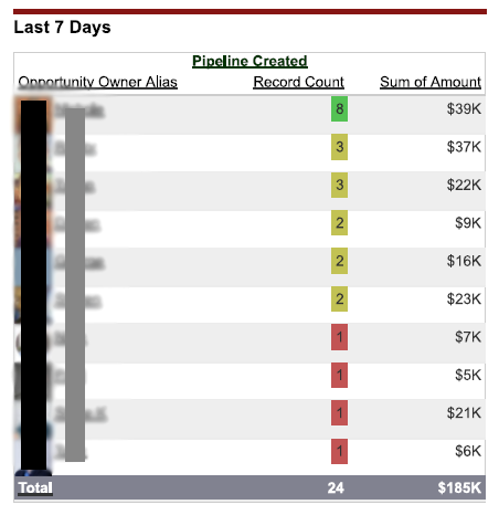 Sample dashboard module: Opportunities created last 7 days.