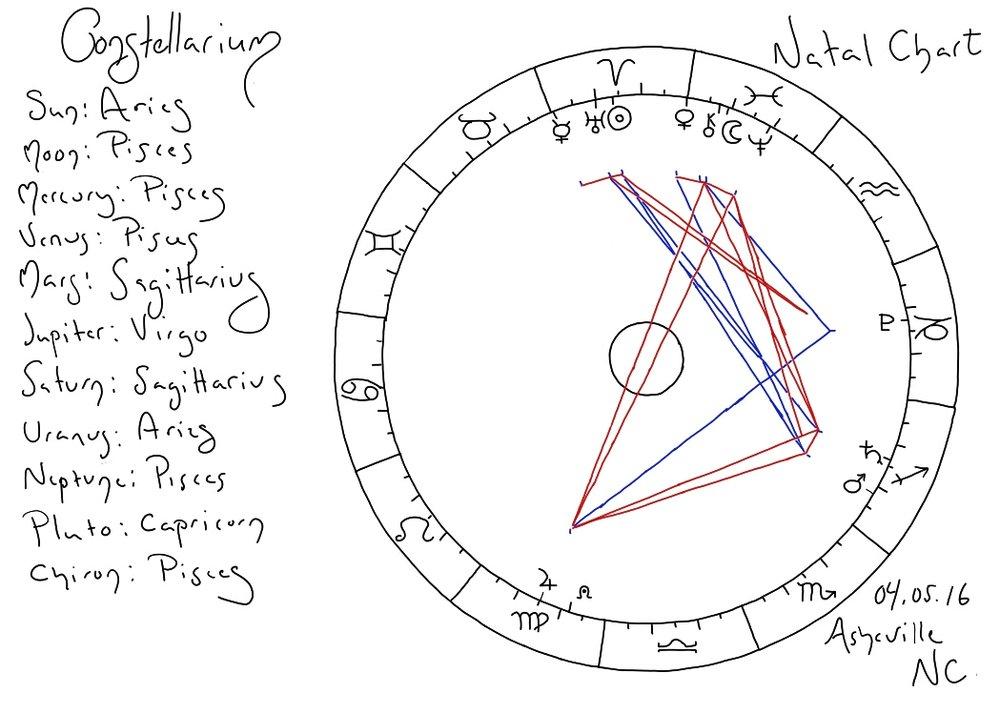 Natal chart by Ani Schreiber