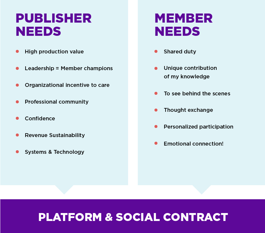 Our qualitative research shows these needs from publishers and members of news sites. Our research affiliate program is one attempt to address gaps in community and confidence -- and hopefully to help with other needs publishers have in doing so.