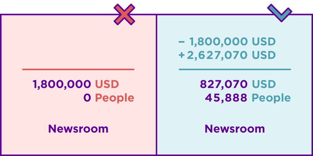 Money in (foundation funds) and money out (campaign costs) helped The Correspondent host its 30 day, pay what you can crowdfunding campaign. As of this publication,    47,331 people have now joined as members according to The Correspondent's self-report   .