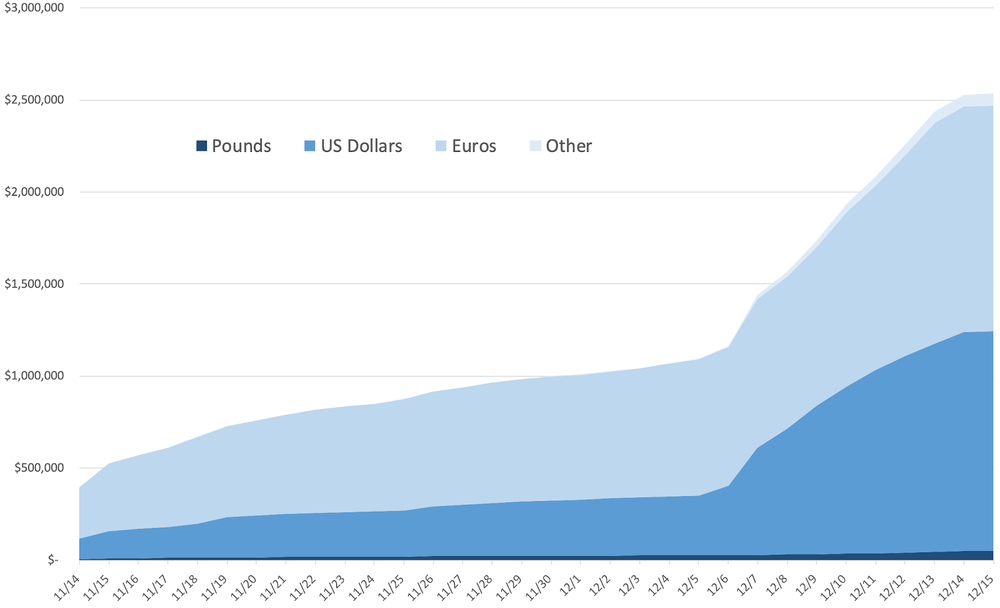 Founding member contributions by currency type. Because of De Correspondent's data privacy policy, we were not provided with the exact location of each donor, only the type of currency received. Euros accounted for about 48 percent of the money raised, with U.S. dollars making up 47 percent of the total. The remaining 5 percent was a blend of British pounds, Australian dollars, and Canadian dollars. (Jay Rosen appeared on The Daily Show to discuss The Correspondent campaign on December 6.)