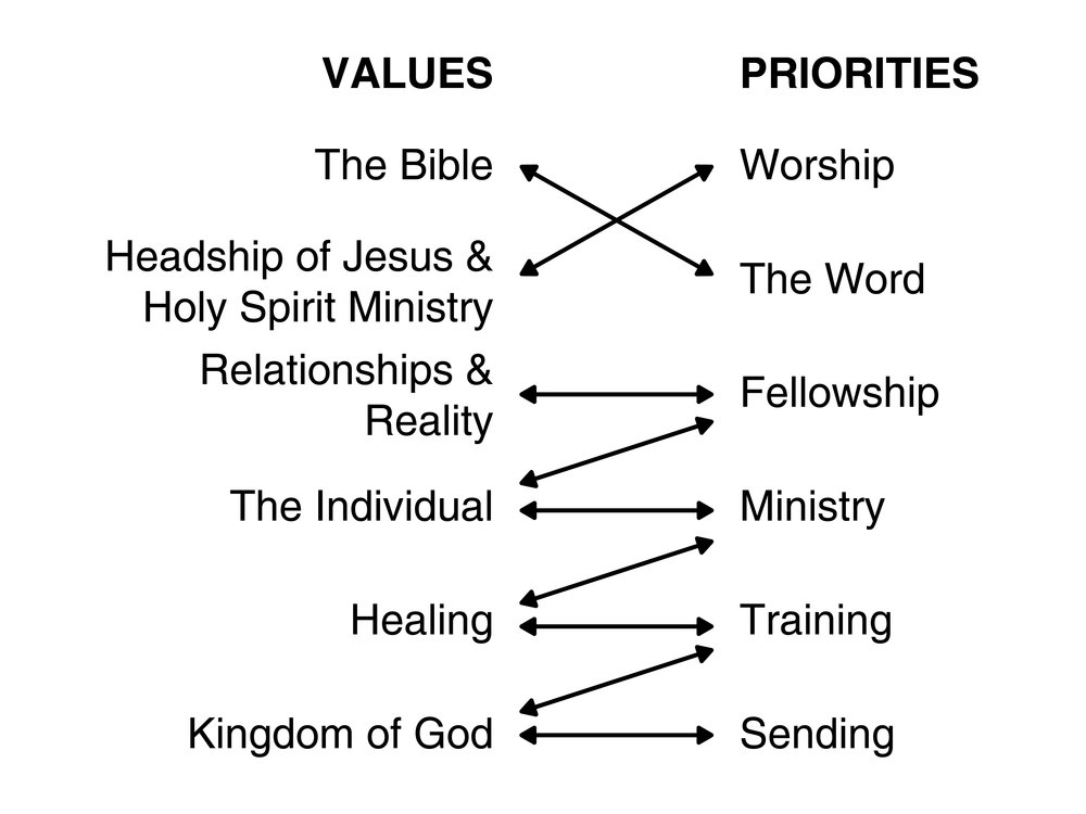 The foundational links between values and priorities