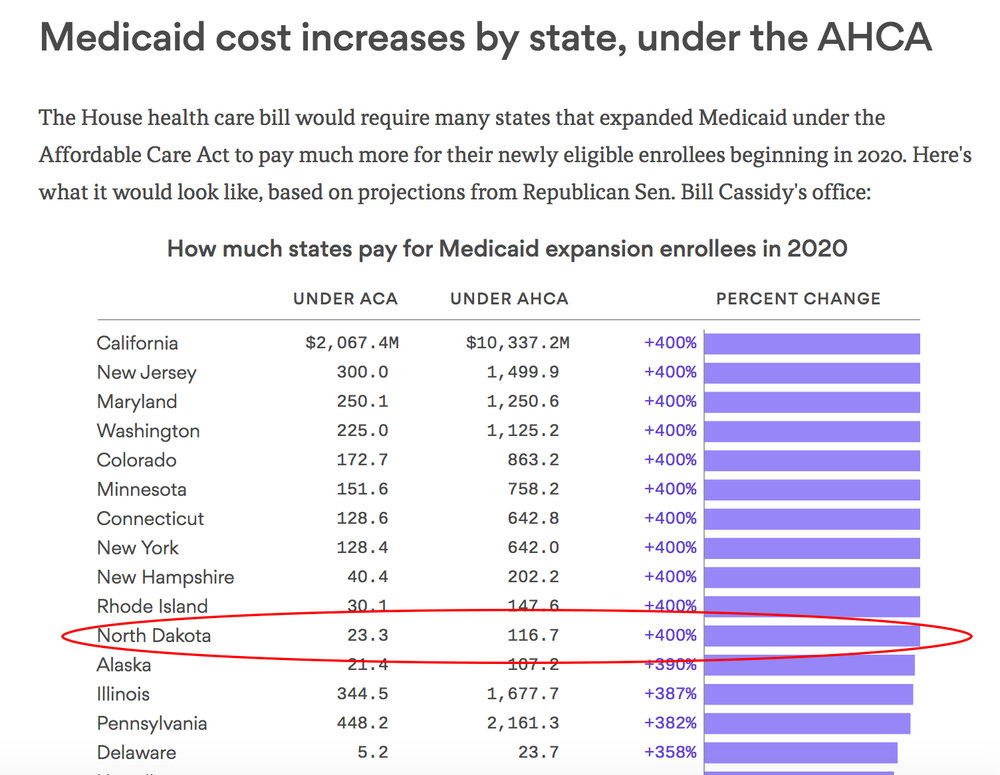 Kevin Cramer's healthcare bill would increase medicaid costs to North Dakota by 400% in 2020