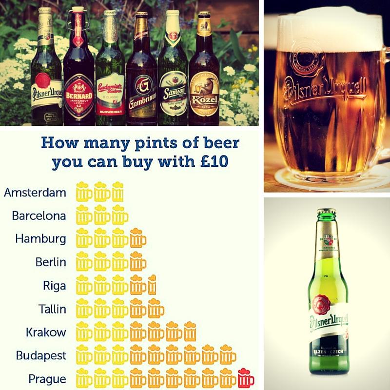 Cena piva v ČR