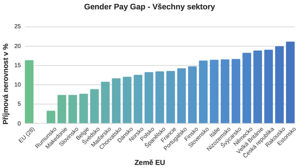 Platová nerovnost napříč sektory