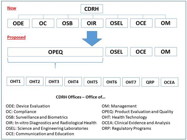 CDRH Reorganization Chart