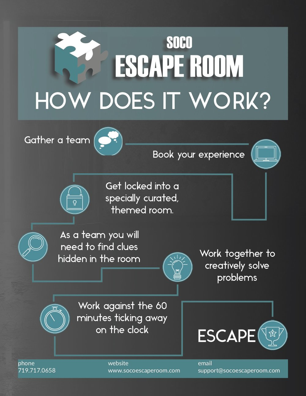 Many will enter, few will escape. - Whether you're having a night out with family or friends, setting up a date, or planning a team building activity, SoCo Escape Room is where you come to ditch the work week doldrums and avoid the same-old, same-old.Find yourself transported into a wondrous live-action experience that will leave you wanting more. Do you think you can you save the galaxy, rob the vault, or halt the malware before the clock runs out?
