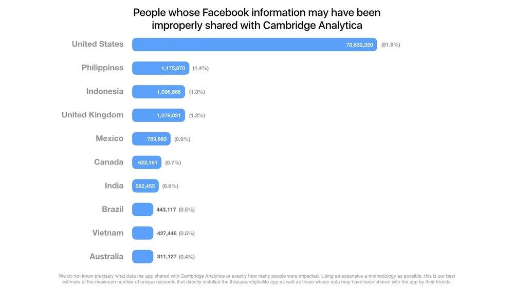 Facebook, 2018