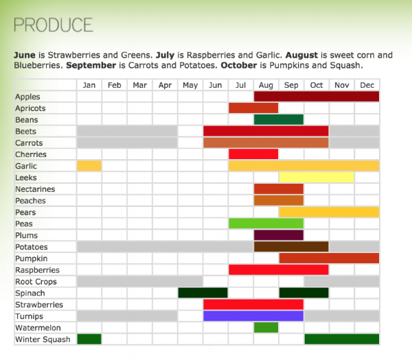 Produce growing calendar for North Arm Farm.png