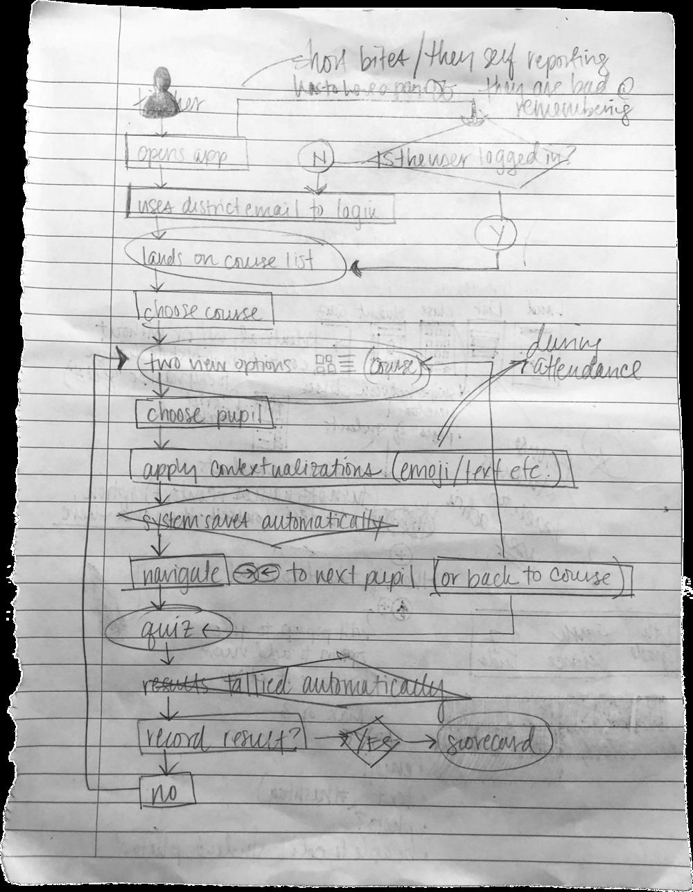 Rough draft of user flow.