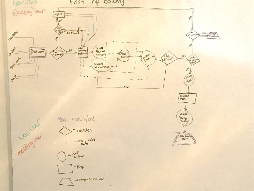 task flow.jpeg