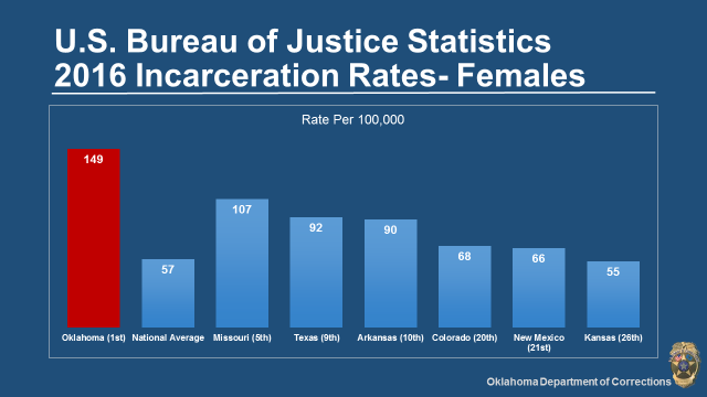 OK incarceration rate - women.png