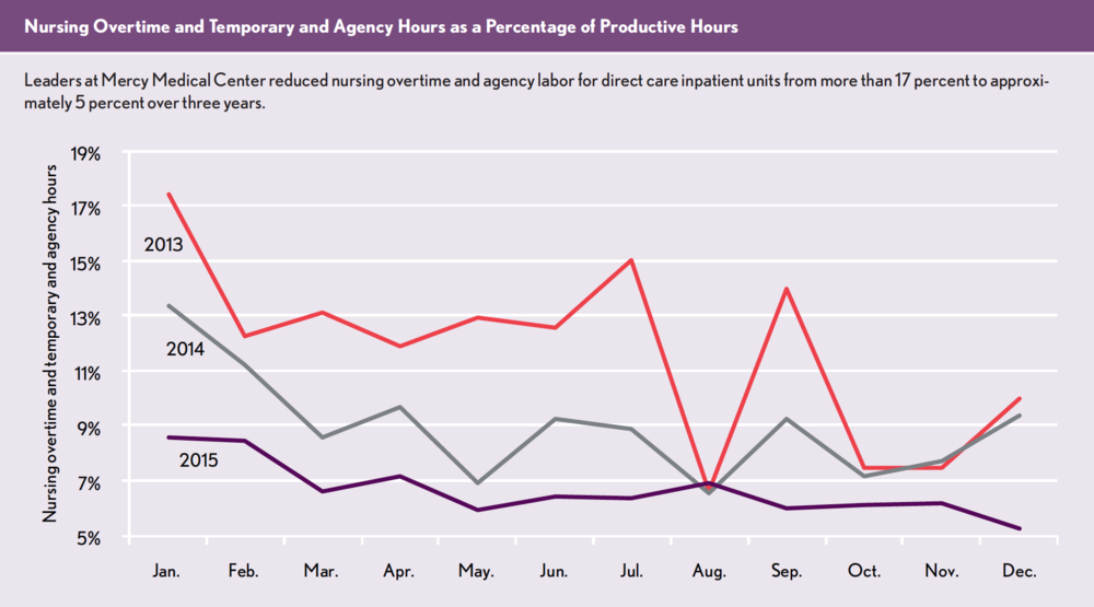 Nursing Overtime and Temporary and Agency Hours as a Percentage of Productive Hours