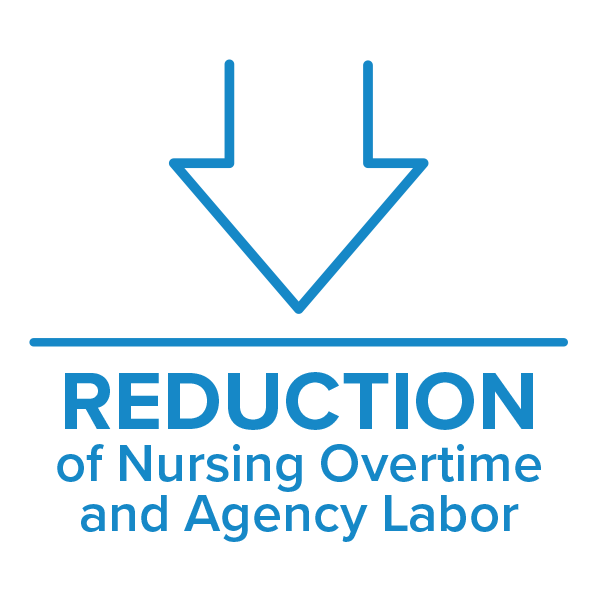 Care Logistics solutions offer a reduction in Nursing Overtime and Agency Labor