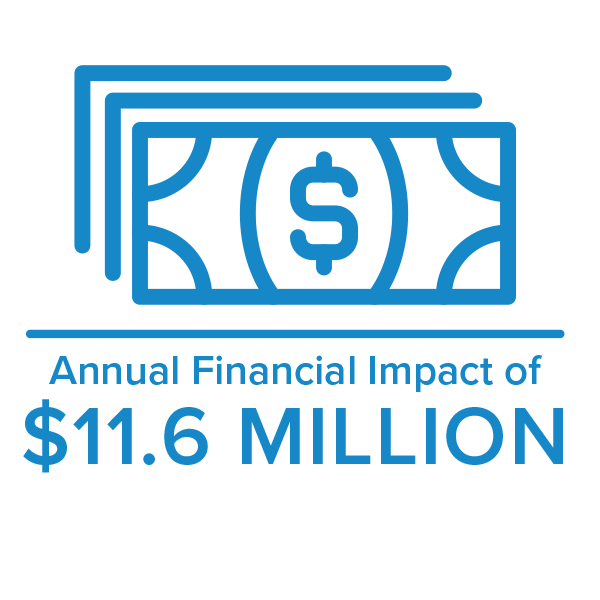 Annual financial impact of 11.6 million with Care Logistics solutions