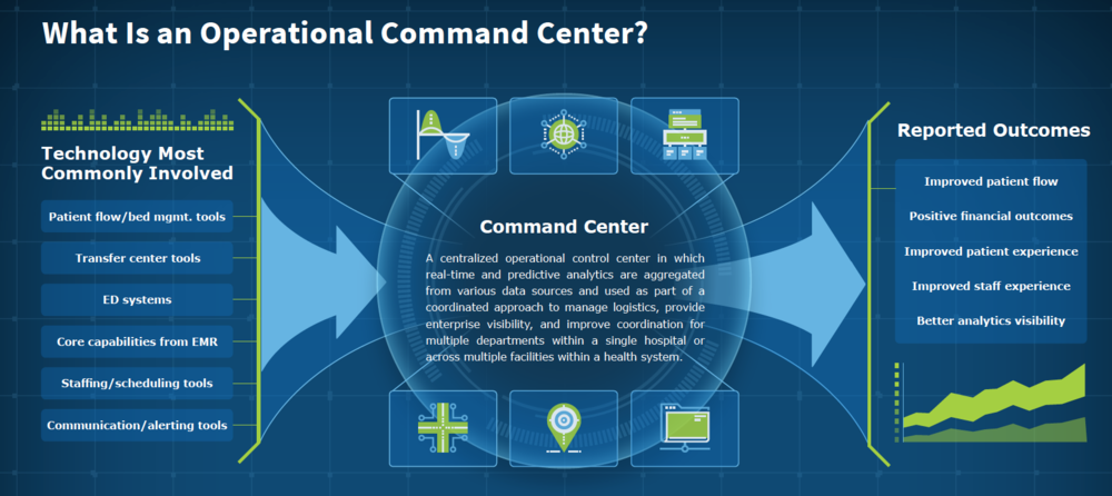 What is an operational command center?