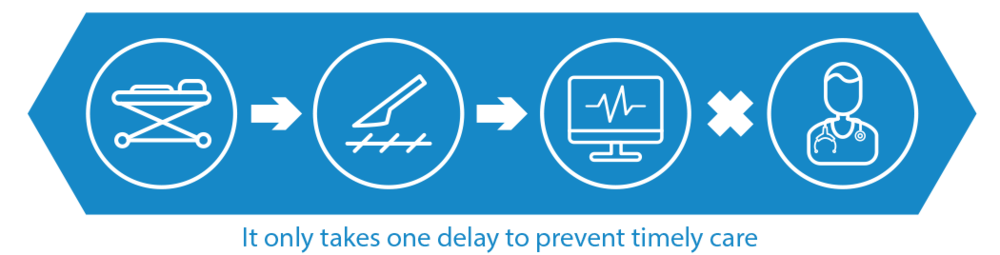 Patient progression combined with patient flow helps your hospital discharge patients fast, and use resources more effectively