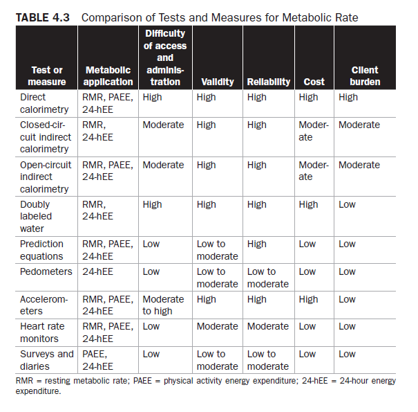 7. 4.3 Metabolic Rate - Test and Assessments.png