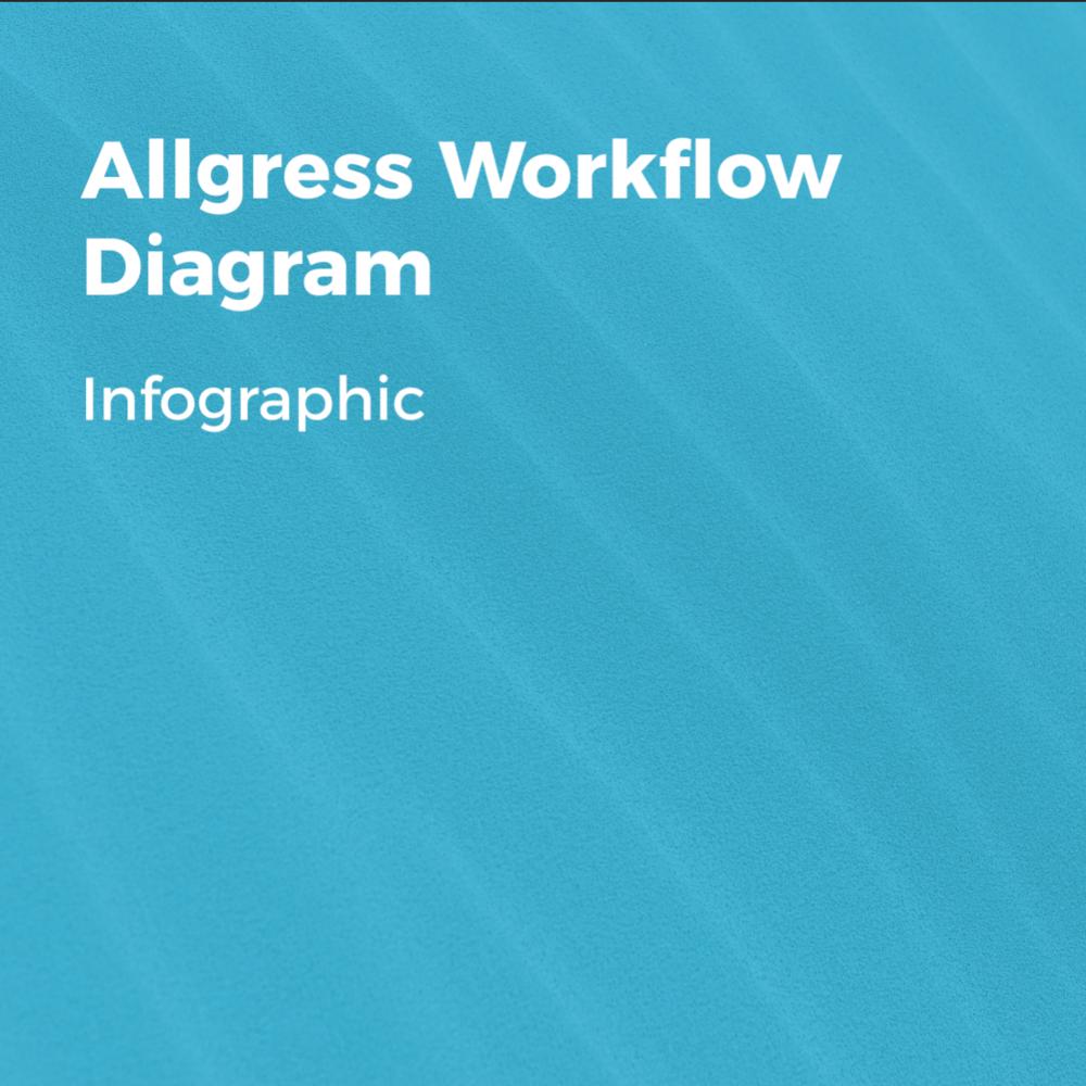 Allgress Infographic