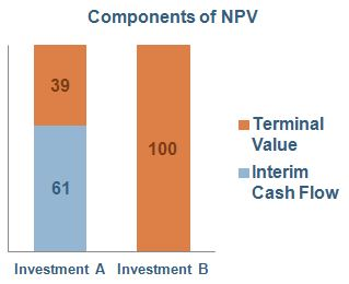 NPV A and B 2.JPG