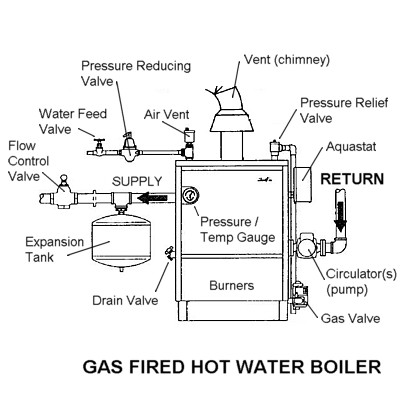 Gas Boiler Installation Diagram - Wiring Diagram For Light Switch •